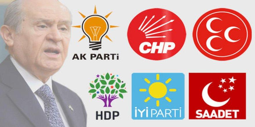 """""""Erken seçim olursa MHP oylarını ikiye katlar"""""""