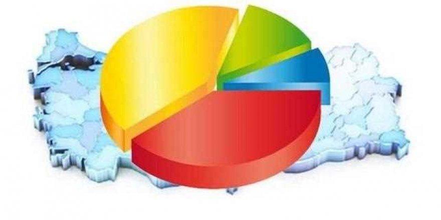 İki araştırma şirketi anket sonuçlarını açıkladı: Cumhur İttifakı yüzde 50'nin altında...