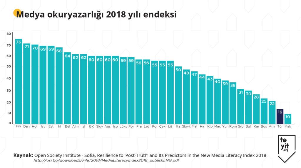 open-society-medya-okuryazarliği-2018-endeksi-1024x573.jpg